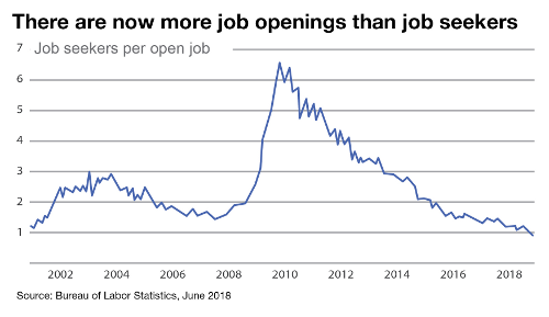There are now more job openings than job seekers